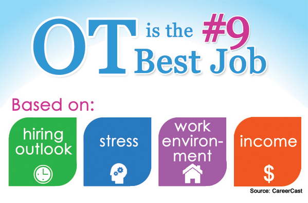 Occupational therapy 9th on 2014 Best Jobs list by CareerCast. Happy #OTMonth! http://t.co/IBtttaGVuE http://t.co/jxaEYOKBcL