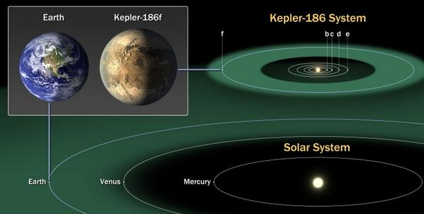 BREAKING: Kepler Has Found the First Earth-Sized Exoplanet in a Habitable Zone!  http://t.co/MYRUIvGLDk by @JPMajor http://t.co/erxcIWutuY
