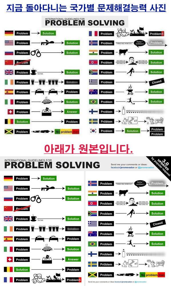 국가별 문제 해결능력이라고 돌아다니는 사진.. 원본을 살짝 바꿔놓았네요. 대한민국을 까고 싶으면 그냥 까셔요. 편집하지 마시고. 다른 뜻 없어요. http://t.co/OkLe8OfX7z
