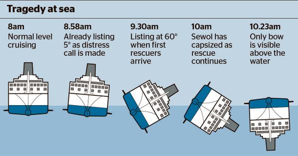 """영국 더타임즈 세월호 침몰 시간대별 분석 """"@thetimes: A junior officer was at the helm of South Korean ferry when it capsized http://t.co/whceGEjr3g"""""""