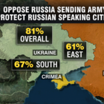 Everywhere in Ukraine, inc south + east, majorities oppose Russian intervention to protect Russian-speaking citizens http://t.co/NoxG6bsxxi