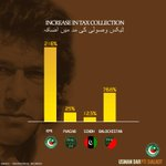 RT @UdarOfficial: KPK had the highest %increase in tax collection this year (7months) #KPK #PTI #Pakistan http://t.co/GHaVGZL6vI