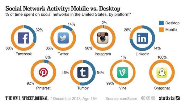 Via @ValaAfshar: Is social mobile? Snapchat 100% Instagram 98% Pinterest 92% Twitter 86% Facebook 68% #ibmimpact http://t.co/XMtO5Waq5o