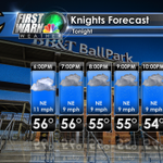 "RT @RomeroReview: @carlala4 ... ""@wxbrad: Bring the rain gear to the @KnightsBaseball game tonight. Rain arrives after 7pm http://t.co/hL28Sgh8bs"""