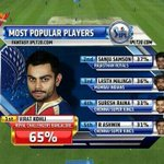RT @ViratGang: @imVkohli is the most popular player in the IPL fantasy league!!! http://t.co/Y1nQQmGx2m