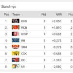 Team Standings in #IPL7 http://t.co/8JiBTMIqST