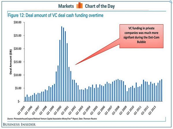 Is VC investing at crazy levels right now? Judge for yourself http://t.co/0SRIbMp1pI