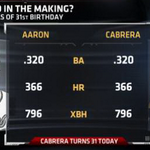 "RT @RyanFieldFS1: ""@ESPNStatsInfo: Miguel Cabrera turns 31 today. At his 31st birthday, Hank Aaron had strikingly similar numbers. http://t.co/ngVlb05god"""