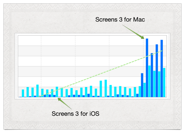 How releasing a Mac version of your iOS app can help drive sales for both: http://t.co/Kx7wvC5Zoy