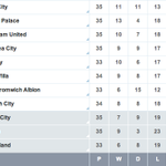 RT @CardiffCityFC: The bottom half of the @PremierLeague as it stands after todays 3pm kick-offs. #Believe http://t.co/tNUv2BaulW