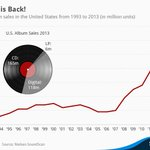 RT @future_of_music: Look at this chart and note that @recordstoreday started in 2008. http://t.co/X8ExpaFZjL