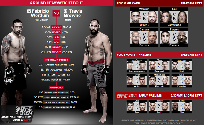 #UFCFightNight is HERE! @UFC_FightPass prelims @ 3:30pm ET, @FOXSports1 prelims @ 5pm & the Main Card on FOX at 8pm! http://t.co/4QQCAqCgal
