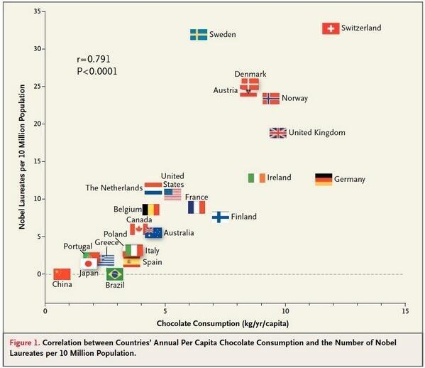 Correlation between nation's per capita consumption of chocolate & number of Nobel Prize winners  http://t.co/woUOXMMSPd