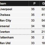 RT @liverpool: #LFC 5 points clear... http://t.co/QmSov7vysF