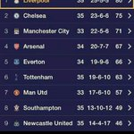 Latest #BPL table ! Enjoy the view Reds ! #LFC #Liverpool has opened up a 5 point lead! #YNWA http://t.co/gHcgxmi1L2