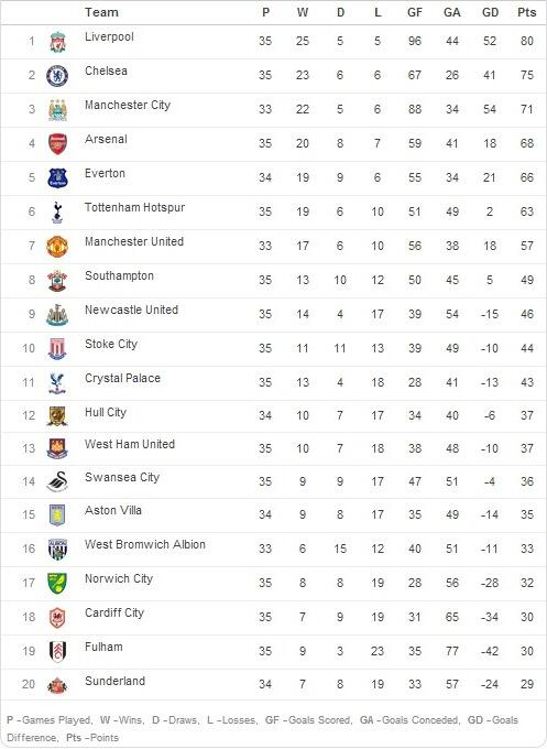 The barclays premier league table as it stands scoopnest the barclays premier league table as it stands httpt stopboris Gallery