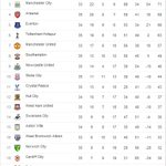 The Barclays Premier League table as it stands... http://t.co/nEZcO8GElO