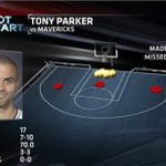 Tony Parker was 7 for 8 in the paint in the first half http://t.co/dINAimG2XQ