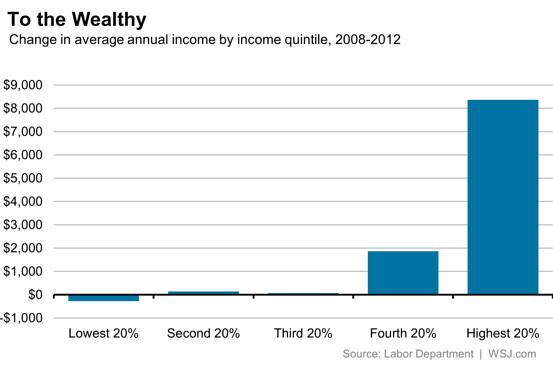 The top fifth of U.S. households accounted for more than 80% of post-recession income gains. http://t.co/KkP3tNzrLB http://t.co/lqnqj92h24