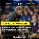 Everton 2-0 Manchester United - no happy return for David Moyes http://t.co/cvx4s4kwcI #efcmufc #bbcfootball http://t.co/bBYVIt9t30