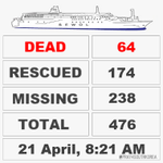 RT @Pray4SouthKorea: #Sewol #Ferry Tragedy: Latest Death Toll: 64 Most of bodies were recovered are female bodies. #PrayForSouthKorea http://t.co/f0E6tyAdnq