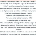 RT @MUFC_today: Full account of all the unwanted records Moyes has broken. #manutd #mufc http://t.co/NXZgtIsDrc