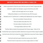 RT @SirAlexStand: The full list of records broken by David Moyes as Manchester United manager #mufc http://t.co/1Q89Ugc0tp