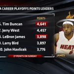 RT @ESPNNBA: With his 27 points Sunday, LeBron James passed Larry Bird for 8th on the NBA career playoff scoring list. #CHAvsMIA http://t.co/8lrNr1rXzw