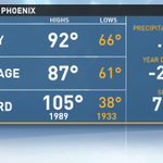 High today in #Phoenix was 92º! And now down 2.07in of rain this year. Have not had measurable rain in 49 days. #azwx http://t.co/frMzV2ji6r