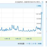 140420 Luhan Weibo Index exceeded one million on his birthday,which increased sharply and broke his own record. http://t.co/yRPO02PAMQ