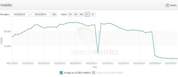 2) Trivago nearly vanishes from Google search visibility http://t.co/FToJOr6ipk [@Tnooz] http://t.co/WuY8qYYZwn