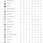 RT @LFC: A reminder of how the Barclays Premier League table looks following #LFCs 11th straight win... http://t.co/uE3urXovOF