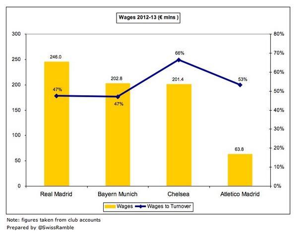 Wage bills of CL semi-finalists: Real Madrid €246m, Bayern Munich €203m, Chelsea €201m, Atletico Madrid €64m. http://t.co/gBsdYAnv4K