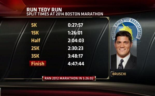 Congrats to 3X @Patriots Super Bowl champ and now 2X @bostonmarathon finisher Tedy Bruschi. http://t.co/qEFCGN03Yo