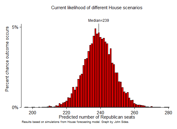 Peter Glessing (@PGless): So you're saying there's a chance. RT @TheFix Dems have a 1% chance of winning back the House http://t.co/SlWM3pVbt1  http://t.co/O6P1OlbiBc