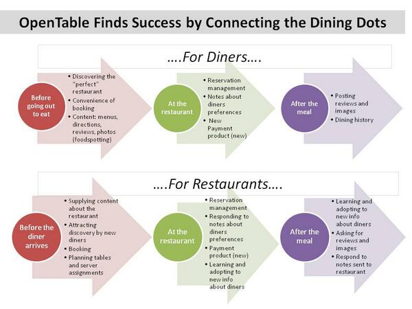 How OpenTable has created its success http://t.co/CFqNXE4uKR http://t.co/yqUQCmuLWN