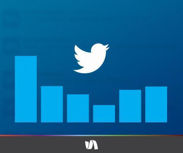RT @simplymeasured: #FunFact: On Twitter, photos have been proven to increase RTs by 35%! http://t.co/ViegxLuvy1