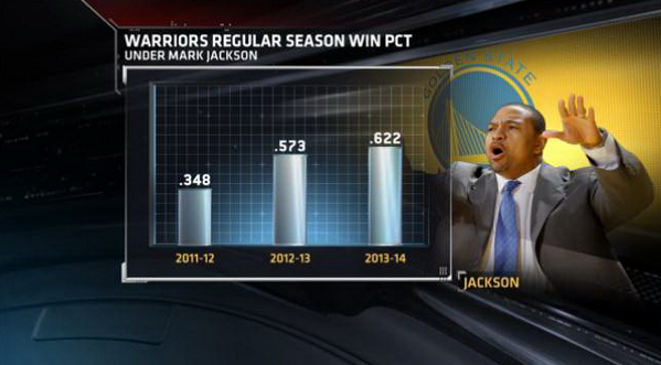 WORST #NBA News: @Warriors fired Coach #MarkJackson; their win percentage improved each season under Mark Jackson SMH http://t.co/nvbN5L5BPz