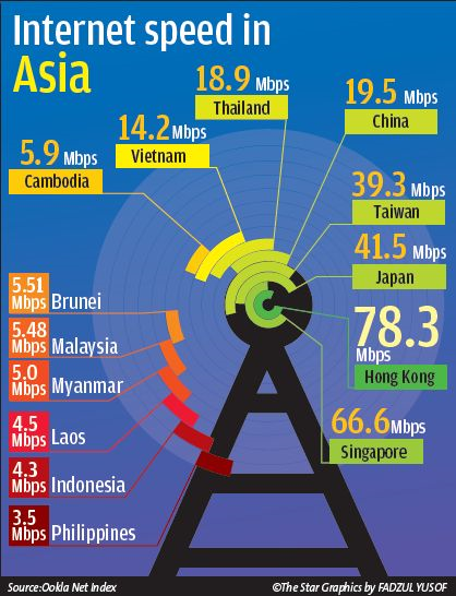 #Indonesia's internet speed is slower than #Laos and #Myanmar. Second lowest in #asean. http://t.co/4eK3UVJWFd http://t.co/fA9RLNTbda