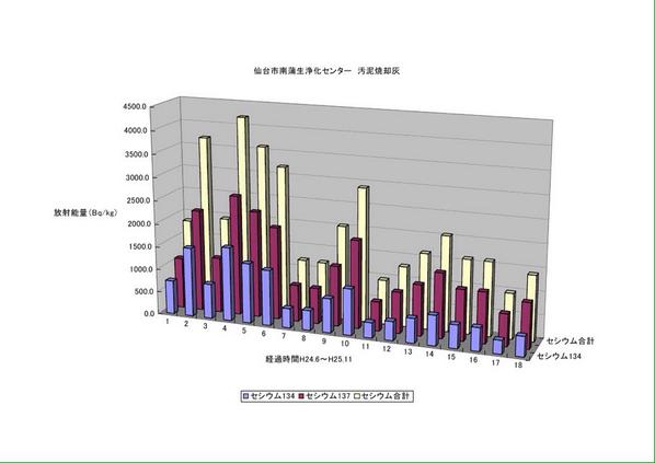 @hanamomo1980 @nikapitch 昨年末頃までの、仙台のおしっことウンチを集めた「し尿処理場」から出てる資料をグラフにしました(今年の分は忙しくてまだグラフに落としてません)内部被曝してないと言うのは難しい http://t.co/eiX218xiT7