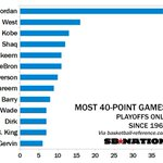 Most 40pt playoff performances since 1964. http://t.co/AwWmX68UhU