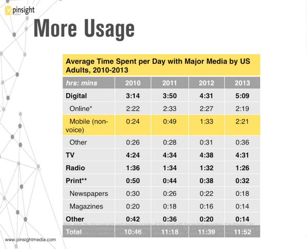 """For the first time, TV usage is lower than Digital.""  @EvanConway Take a look at #mobile's roll in that. #MMAweb http://t.co/A2IXULmsu8"