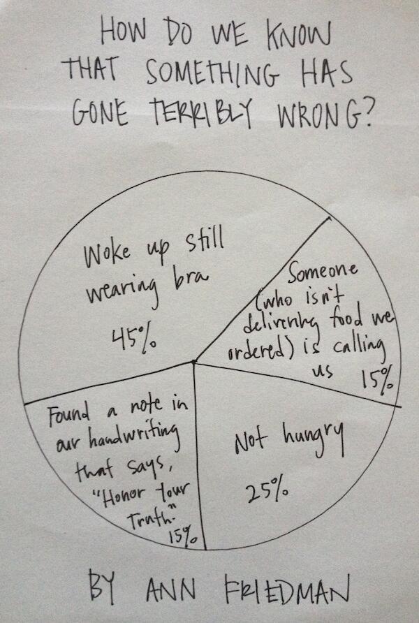 The Huge Mistake Pie, by @annfriedman: http://t.co/aPNKJKWl8R http://t.co/TM06ynK9SI