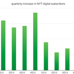 >@nytimes paywall did not hit a wall, is growing again, via @ryanchittum @cjr: http://t.co/jmjenrms1B http://t.co/MEKRI1cfk4