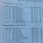 RT @MikeBBonner: Mississippi State and Texas A&M lineups. http://t.co/NSvP9l94W5