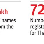 Mumbai voting: In neighbouring Thane, the deletion of voters names reached conspiratorial proportions... http://t.co/Bb7oTDECZo
