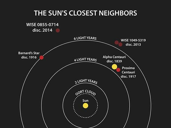 Our sun has a cool, new neighbor: a brown dwarf as cold as North Pole! http://t.co/zJKKogh7pC @WISE_Mission http://t.co/TnAuXXj7eQ