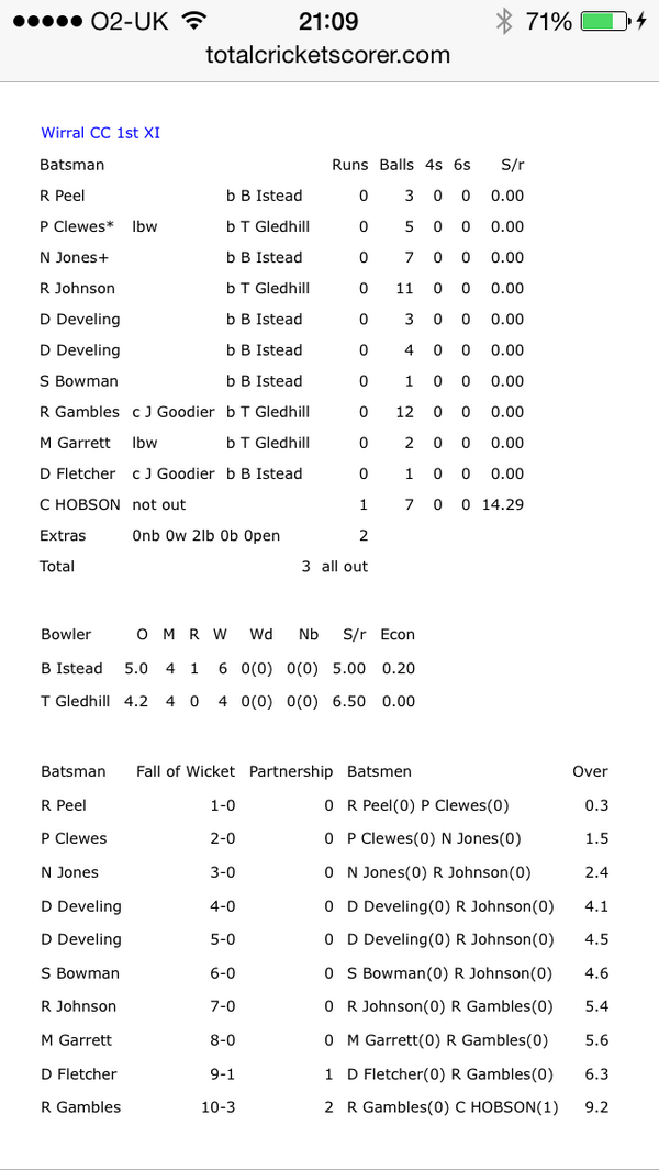 Cricket side 3 all out. 10 ducks. 1 scoring batsman. 2 extras.  @Wirral_CC > http://t.co/gkzTUV59Cu (via @TheCricketerMag )