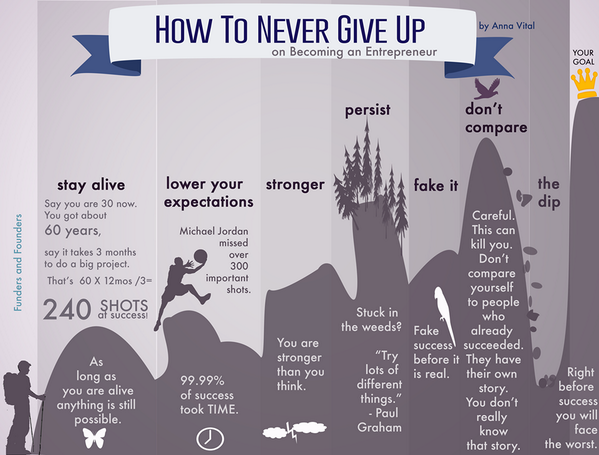 """""""How to Never Give Up on Becoming an Entrepreneur"""" - (#in #smb #smallbiz) http://t.co/LZVKgZN8GF"""