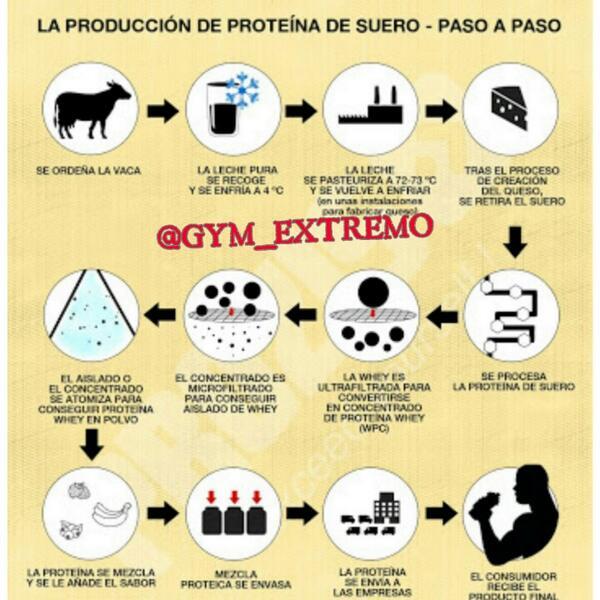 """Para los """"Naturales"""" que no beben proteínas porque son """"Quimicos"""" RT @GYM_EXTREMO: #WheyProtein Como se produce: http://t.co/l1melOXRZN"""